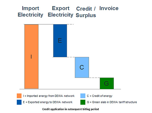 How will energy exported to DEWA be represented on my bill?