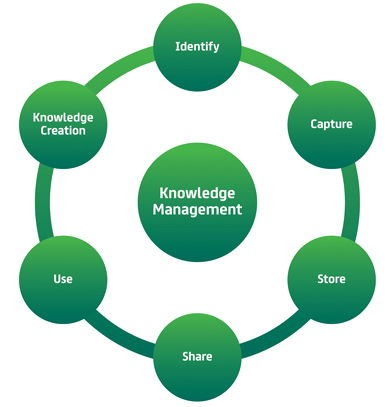 Dubai electricity water authority dewa knowledge management knowledge identification ccuart Images